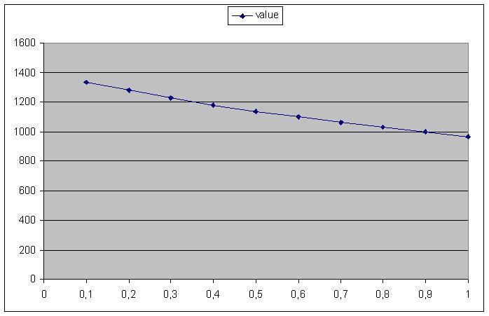 Dating matris graf