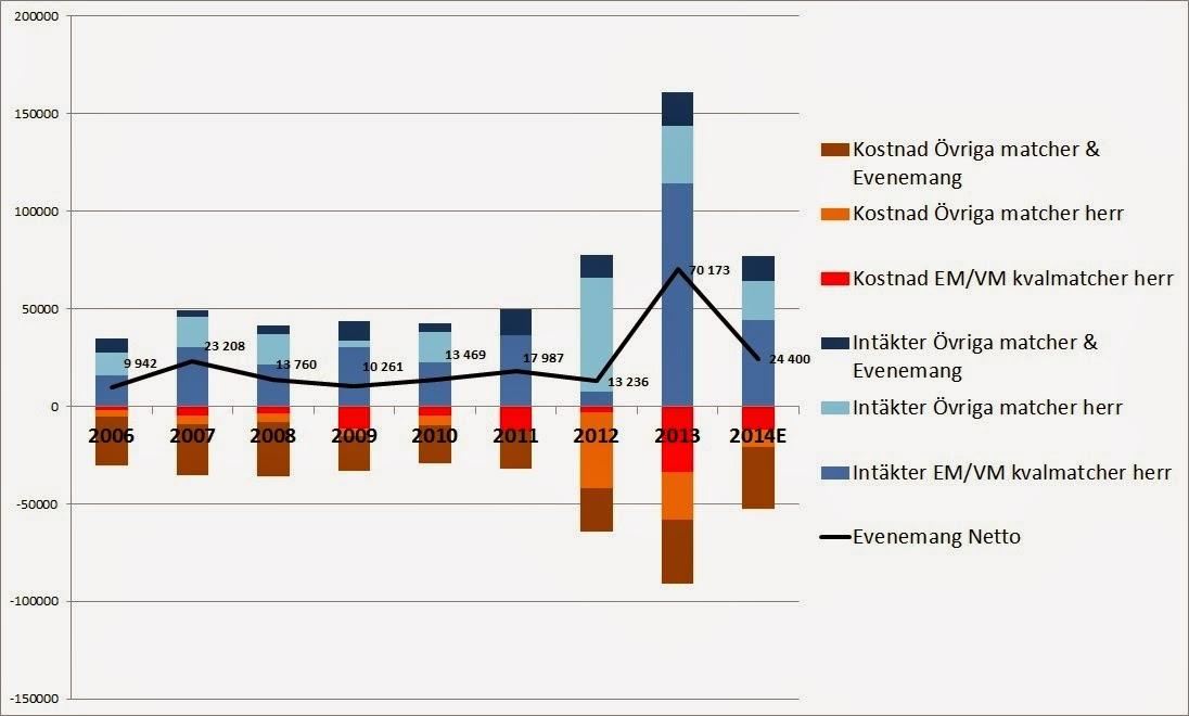 Roda siffror for storklubbar