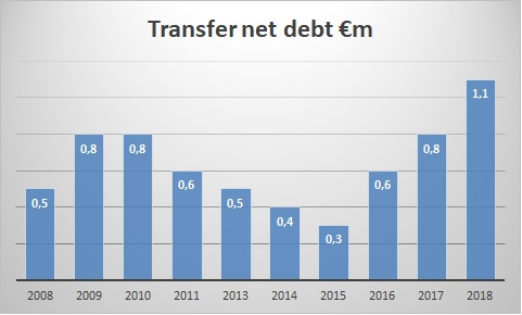 tranfer_debt