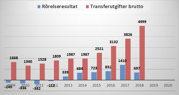 transfer_RR